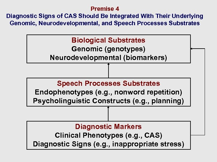 Premise 4 Diagnostic Signs of CAS Should Be Integrated With Their Underlying Genomic, Neurodevelopmental,