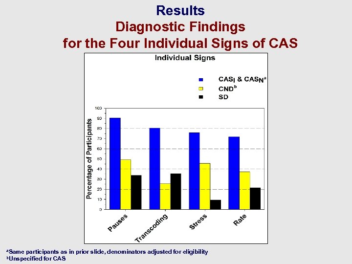 Results Diagnostic Findings for the Four Individual Signs of CAS a. Same participants as