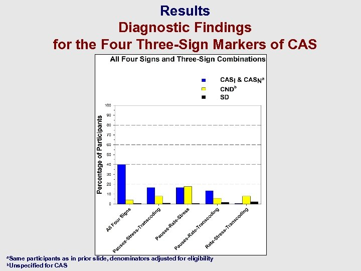 Results Diagnostic Findings for the Four Three-Sign Markers of CAS a. Same participants as