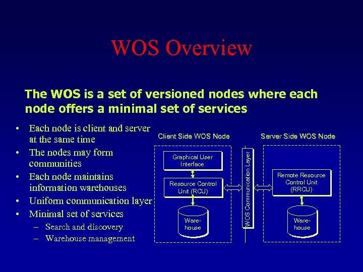 WOS Overview The WOS is a set of versioned nodes where each node offers