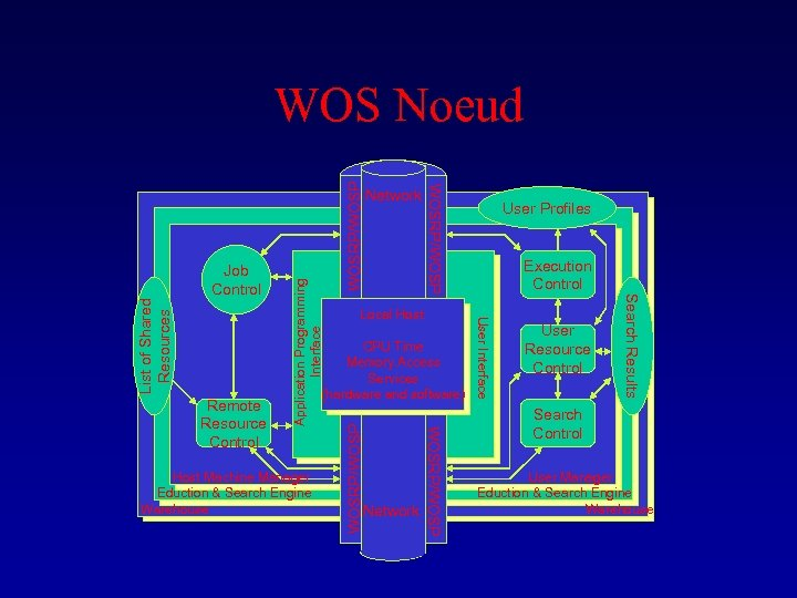 WOSRP/WOSP List of Shared Resources CPU Time Memory Access Services (hardware and software) Network