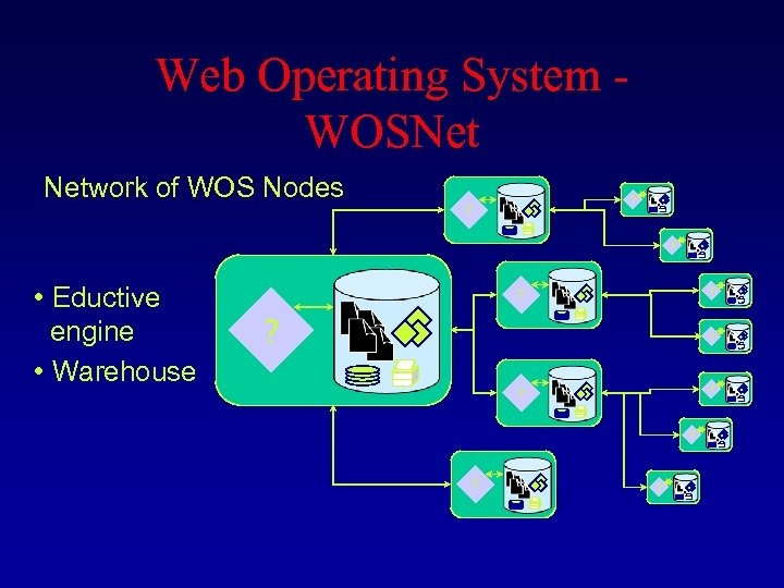 Web Operating System - WOSNet Network of WOS Nodes ? ? ? • Eductive