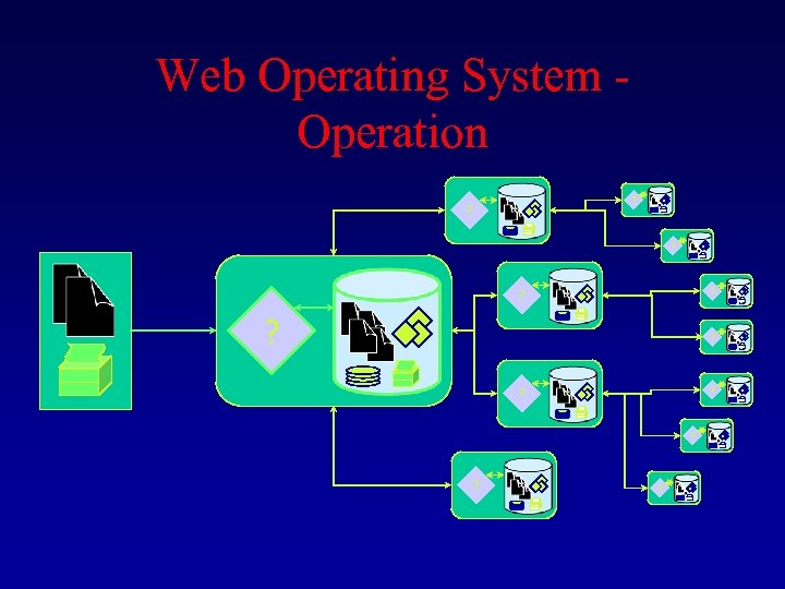 Web Operating System - Operation ? ? ? ? ? ?