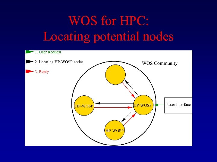 WOS for HPC: Locating potential nodes