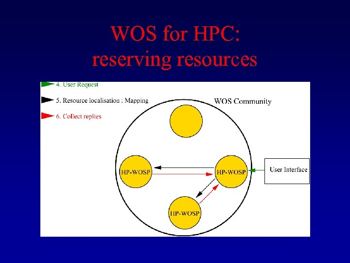 WOS for HPC: reserving resources