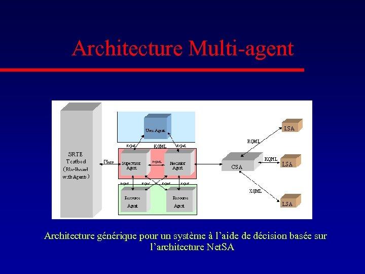 Architecture Multi-agent Architecture générique pour un système à l'aide de décision basée sur l'architecture