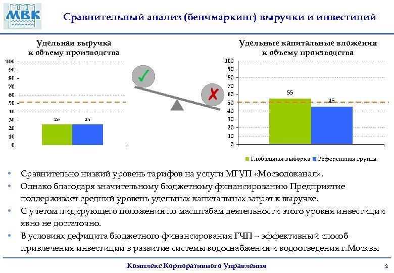 Сравнительный анализ (бенчмаркинг) выручки и инвестиций Удельная выручка к объему производства • • Удельные