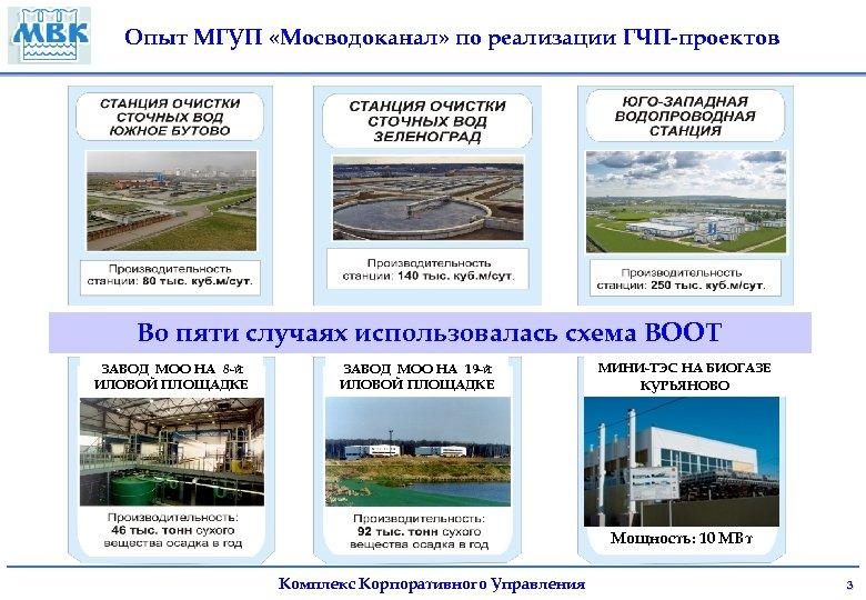 Опыт МГУП «Мосводоканал» по реализации ГЧП-проектов Во пяти случаях использовалась схема ВООТ ЗАВОД МОО
