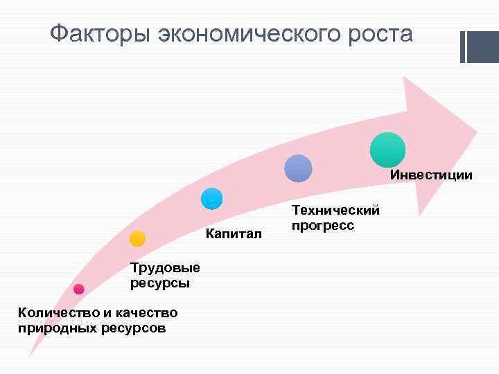 Факторы экономического роста Инвестиции Капитал Трудовые ресурсы Количество и качество природных ресурсов Технический прогресс