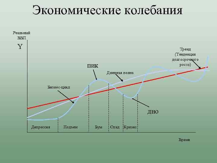 Экономические колебания Реальный ВВП Y Тренд (Тенденция долгосрочного роста) пик Длинная волна Бизнес-цикл дно