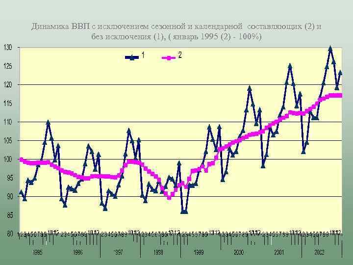 Динамика ВВП с исключением сезонной и календарной составляющих (2) и без исключения (1), (