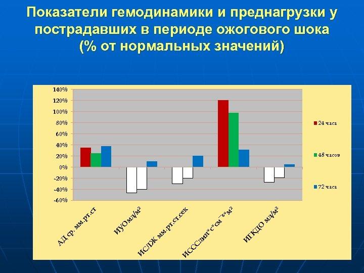 Показатели гемодинамики и преднагрузки у пострадавших в периоде ожогового шока (% от нормальных значений)