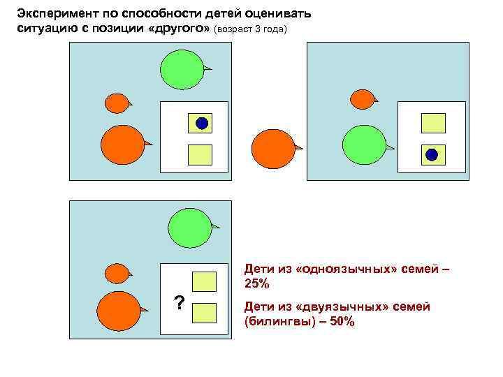 Эксперимент по способности детей оценивать ситуацию с позиции «другого» (возраст 3 года) Дети из