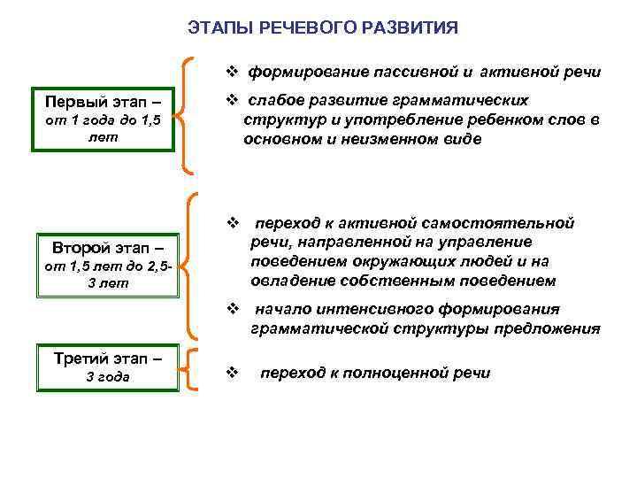 ЭТАПЫ РЕЧЕВОГО РАЗВИТИЯ v формирование пассивной и активной речи Первый этап – от 1
