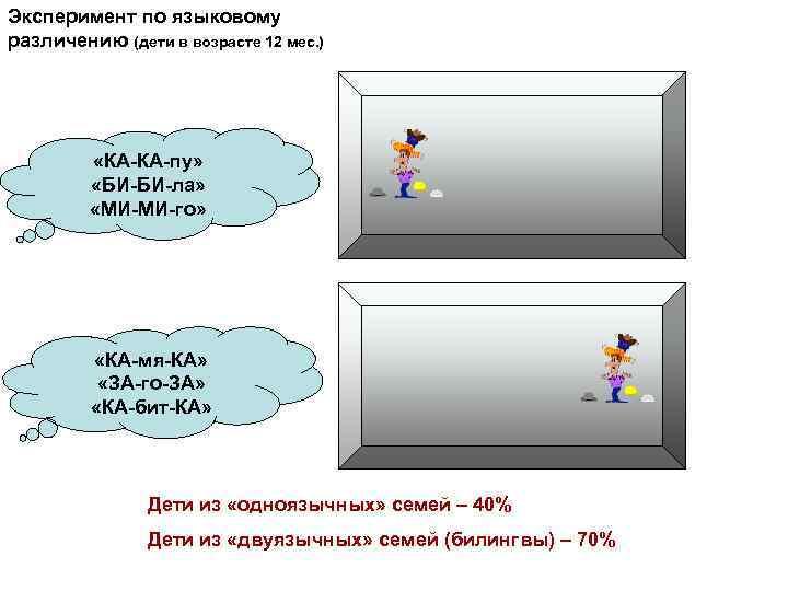 Эксперимент по языковому различению (дети в возрасте 12 мес. ) «КА-КА-пу» «БИ-БИ-ла» «МИ-МИ-го» «КА-мя-КА»