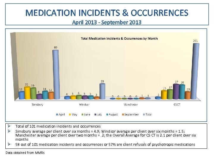 MEDICATION INCIDENTS & OCCURRENCES April 2013 - September 2013 Ø Ø Ø Total of