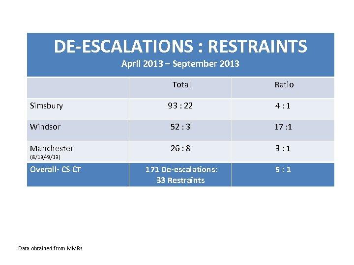 DE-ESCALATIONS : RESTRAINTS April 2013 – September 2013 Total Ratio Simsbury 93 : 22