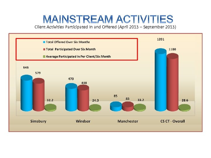 Client Activities Participated In and Offered (April 2013 – September 2013)
