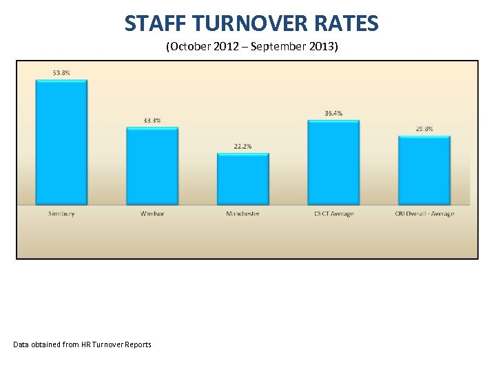 STAFF TURNOVER RATES (October 2012 – September 2013) Data obtained from HR Turnover Reports