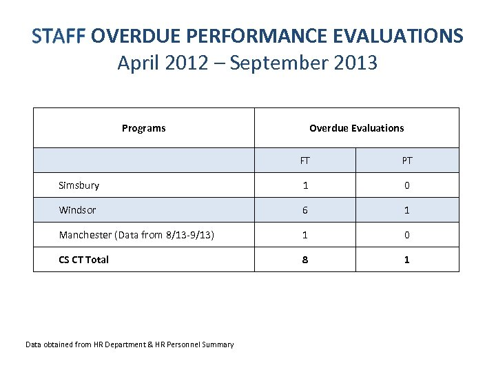 STAFF OVERDUE PERFORMANCE EVALUATIONS April 2012 – September 2013 Programs Overdue Evaluations FT PT