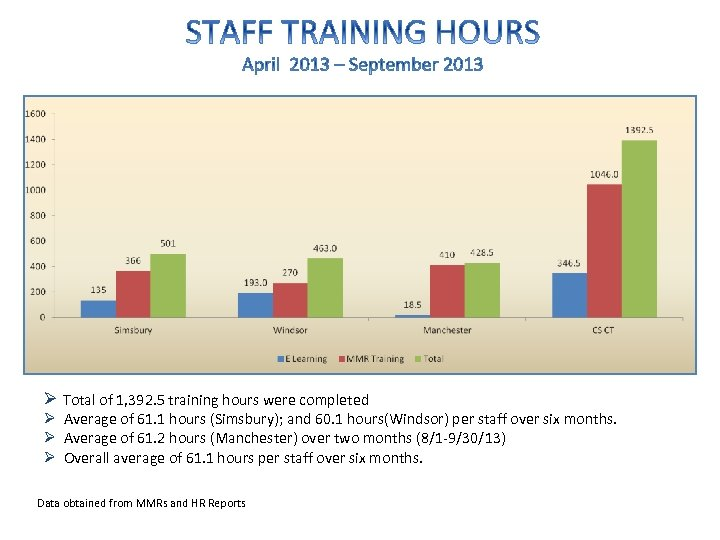 Ø Total of 1, 392. 5 training hours were completed Ø Average of