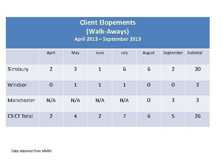 Client Elopements (Walk-Aways) April 2013 – September 2013 April May June July August September