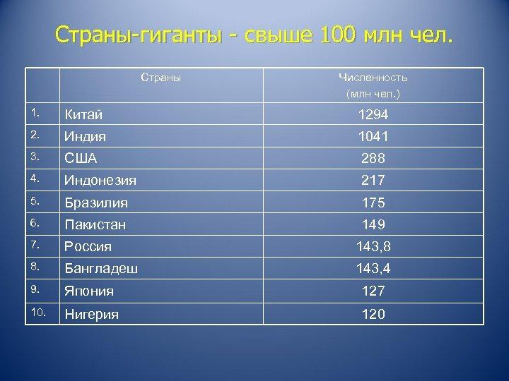 Страны-гиганты - свыше 100 млн чел. Страны Численность (млн чел. ) 1. Китай 1294