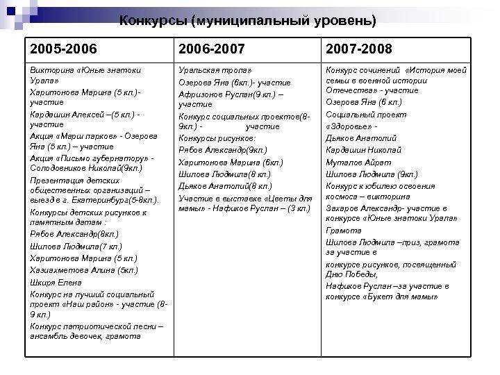 Конкурсы (муниципальный уровень) 2005 -2006 2006 -2007 2007 -2008 Викторина «Юные знатоки Урала» Харитонова