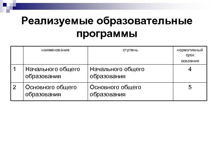 Реализуемые образовательные программы наименование ступень нормативный срок освоения 1 Начального общего образования 4 2