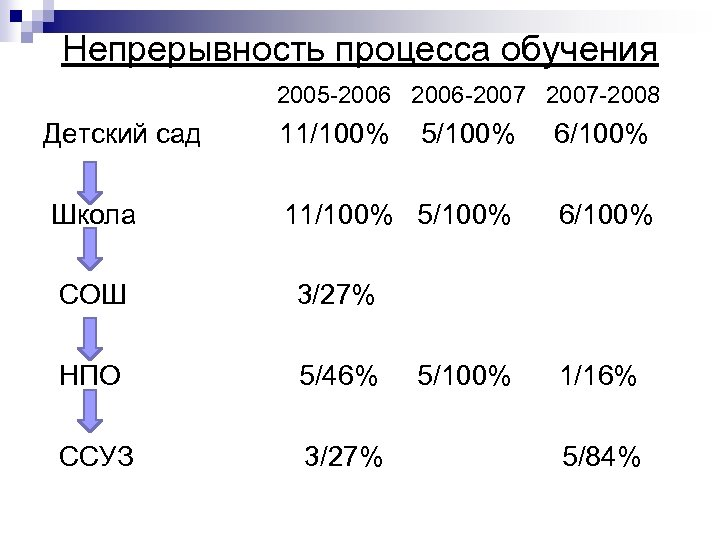 Непрерывность процесса обучения 2005 -2006 2006 -2007 2007 -2008 Детский сад 11/100% 5/100% 6/100%