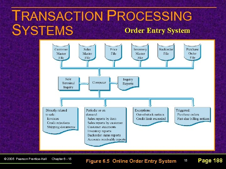 TRANSACTION PROCESSING Order Entry System SYSTEMS © 2005 Pearson Prentice-Hall Chapter 6 - 15