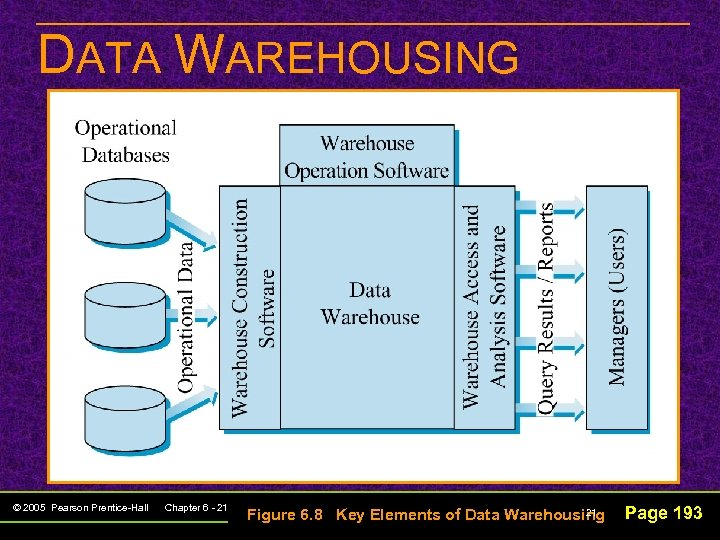 DATA WAREHOUSING © 2005 Pearson Prentice-Hall Chapter 6 - 21 21 Figure 6. 8