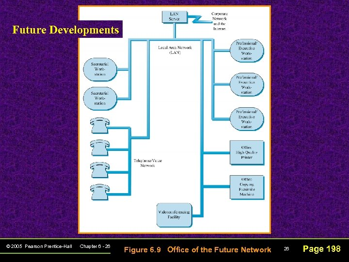 Future Developments © 2005 Pearson Prentice-Hall Chapter 6 - 26 Figure 6. 9 Office