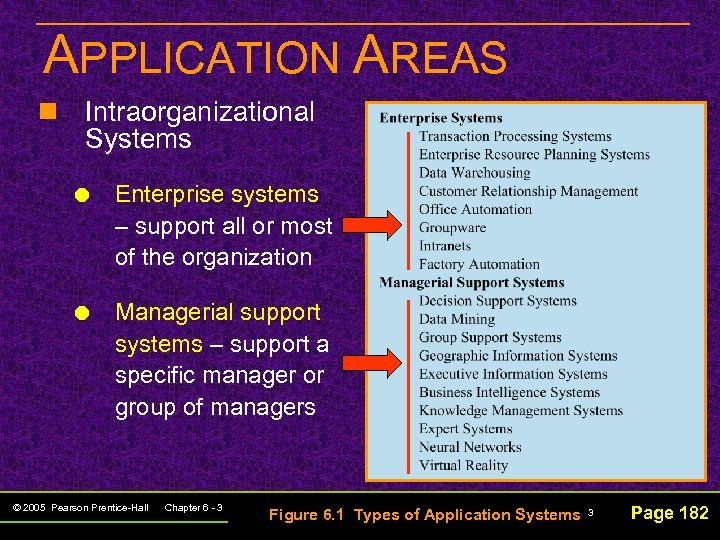 APPLICATION AREAS n Intraorganizational Systems Enterprise systems – support all or most of the