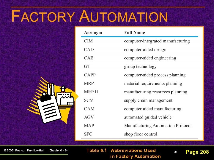 FACTORY AUTOMATION © 2005 Pearson Prentice-Hall Chapter 6 - 34 Table 6. 1 Abbreviations