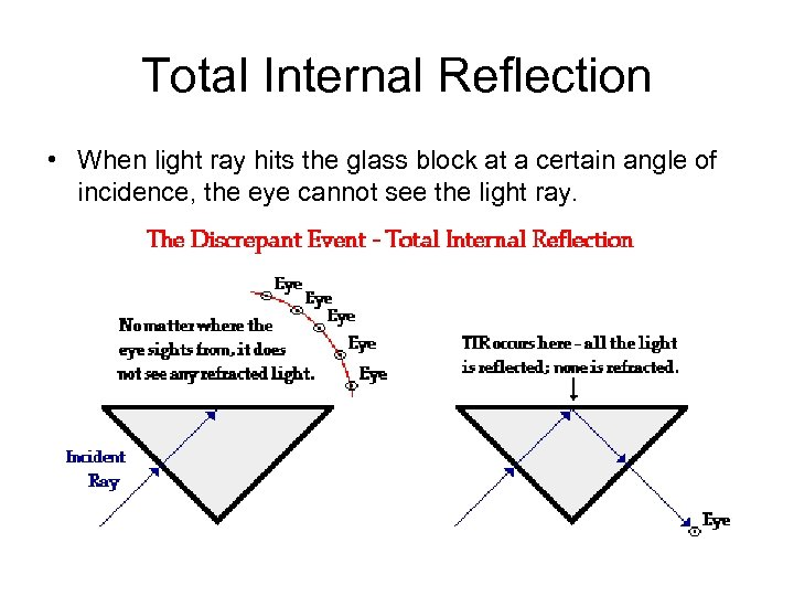 Total Internal Reflection • When light ray hits the glass block at a certain