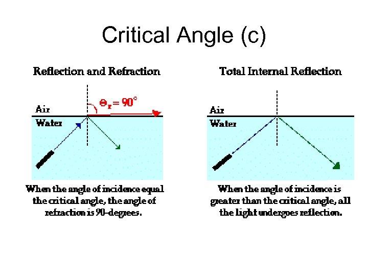 Critical Angle (c)