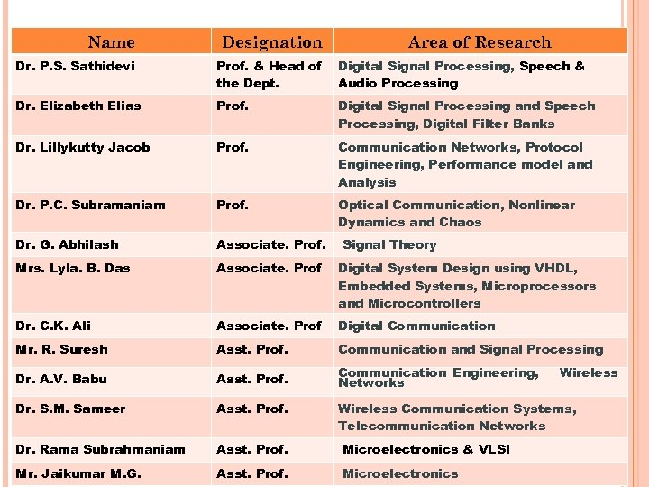 Name Designation Area of Research Dr. P. S. Sathidevi Prof. & Head of the