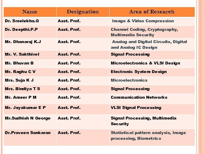 Name Designation Area of Research Dr. Sreelekha. G Asst. Prof. Image & Video Compression