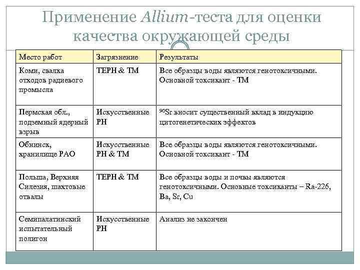 Применение Allium-теста для оценки качества окружающей среды Место работ Загрязнение Результаты Коми, свалка отходов
