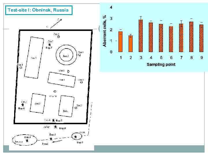 Test-site I: Obninsk, Russia