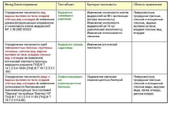 Метод биотестирования Тест-объект Критерии токсичности Область применения Определение токсичности вод, водных вытяжек из почв,