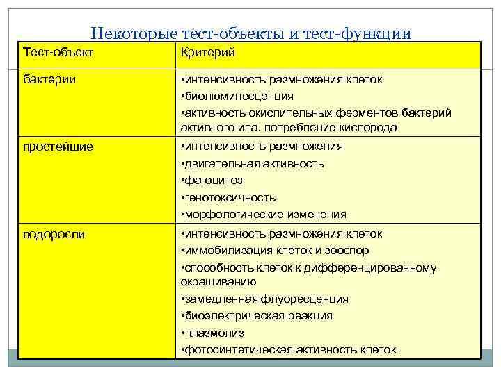Некоторые тест-объекты и тест-функции Тест-объект Критерий бактерии • интенсивность размножения клеток • биолюминесценция •