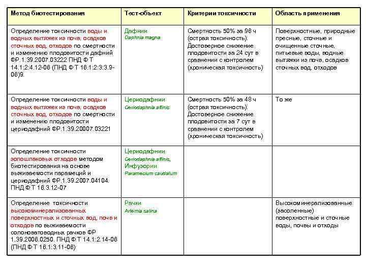 Метод биотестирования Тест-объект Критерии токсичности Область применения Определение токсичности воды и водных вытяжек из