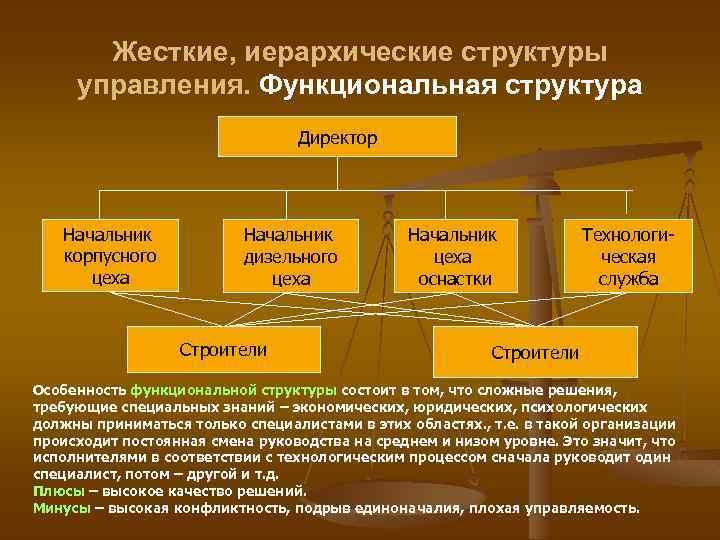 Жесткие, иерархические структуры управления. Функциональная структура Директор Начальник корпусного цеха Начальник дизельного цеха Строители