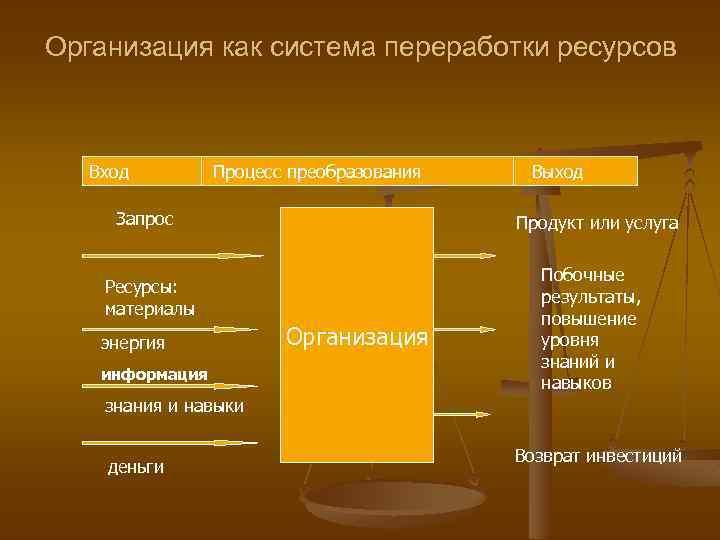 Организация как система переработки ресурсов Вход Процесс преобразования Запрос Продукт или услуга Ресурсы: материалы