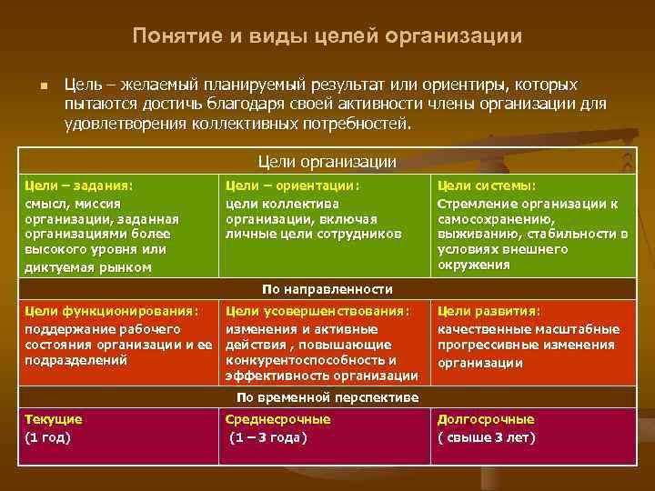 Понятие и виды целей организации n Цель – желаемый планируемый результат или ориентиры, которых
