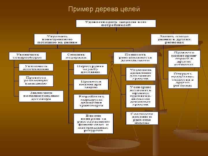 Пример дерева целей