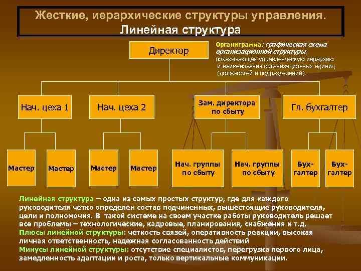 Жесткие, иерархические структуры управления. Линейная структура Директор Нач. цеха 1 Мастер Нач. цеха 2