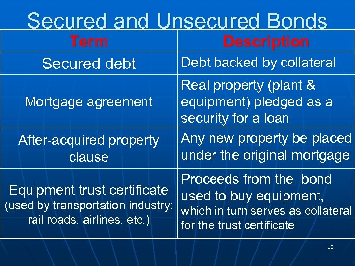 Secured and Unsecured Bonds Term Secured debt Mortgage agreement After-acquired property clause Description Debt